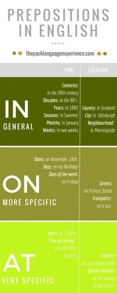 Differences prepositions in English