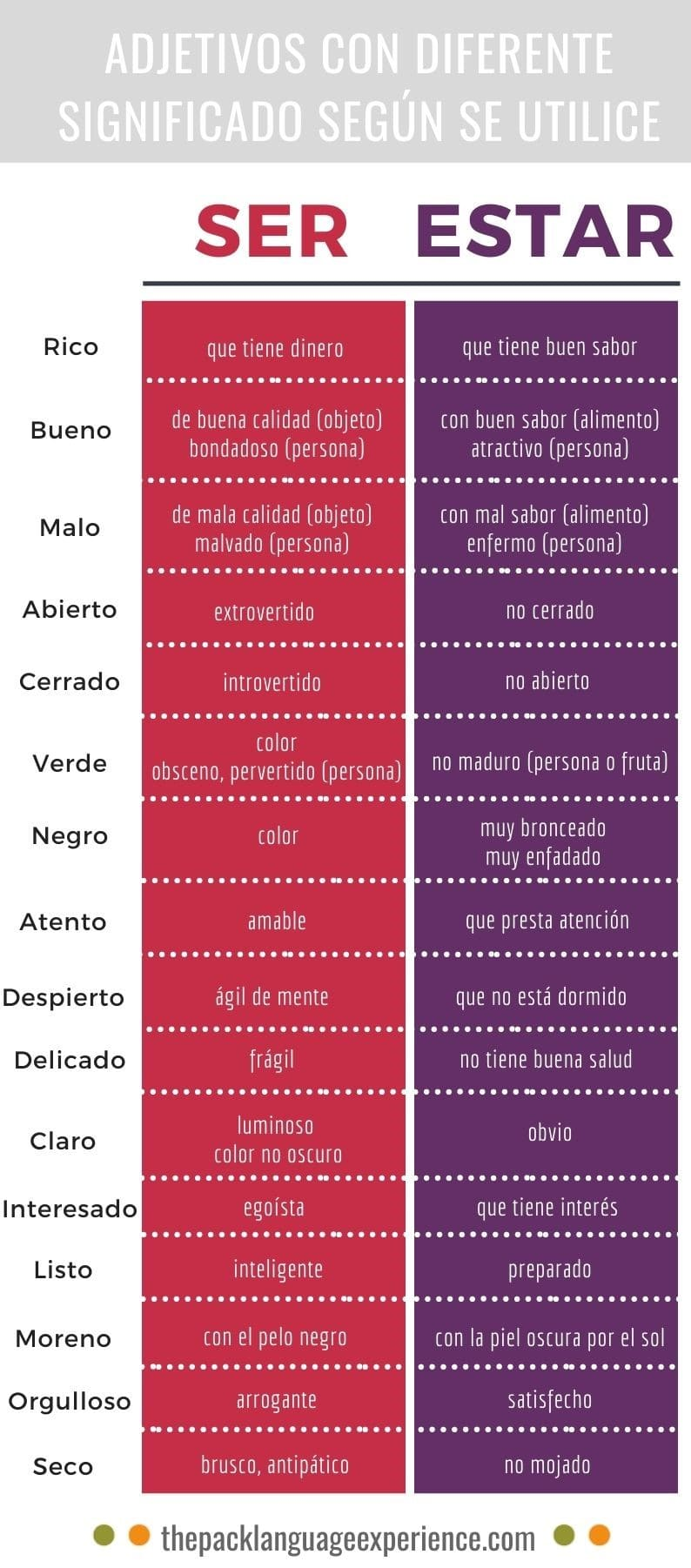 Adjectives with different meaning using ser or estar